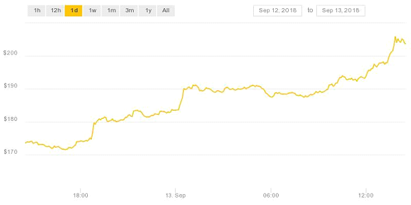 Bitcoin Cryptocurrency Graph source Coindesk