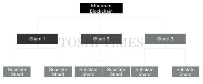 EthereumBlockchain in cryptocurrency market