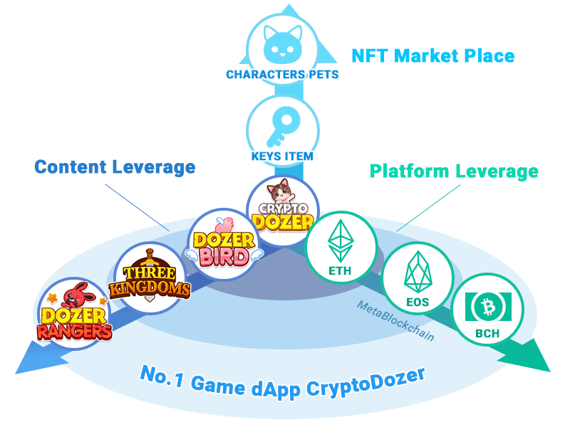 Rising Star CryptoDozer Overtakes CryptoKitties