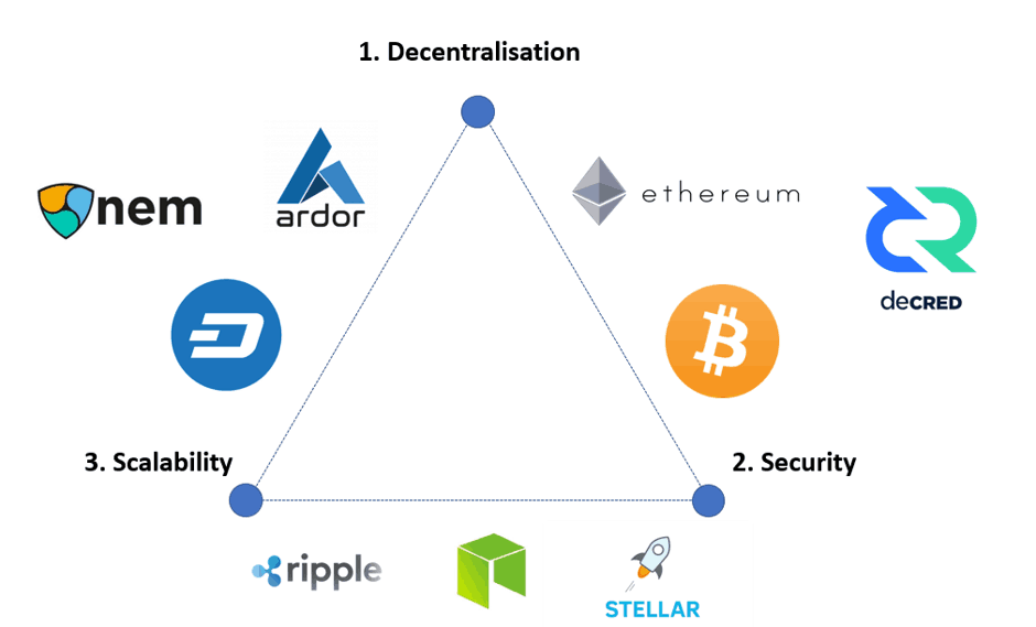 blockchain trilemma security decentralization scalability projects consensus algorithm